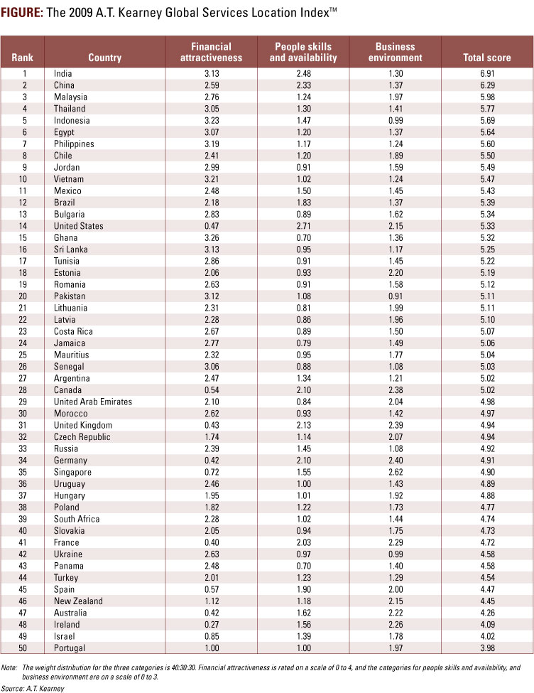global-services-locations-index-rankings-2009